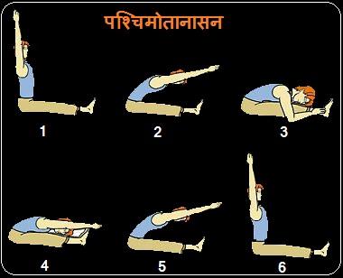 pet ke liye yoga in hindi